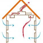 VMC - Humidité salle de bain
