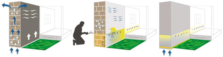 ass chement des murs par injection de r sine. Black Bedroom Furniture Sets. Home Design Ideas